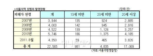 서울 성범죄 피해자…20세 미만 4명 가운데 1명
