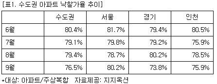 수도권 아파트 낙찰가율 3개월째 80%대 밑돌아