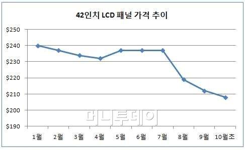 LCD 가격하락 진정 기미 '바닥론' 솔솔