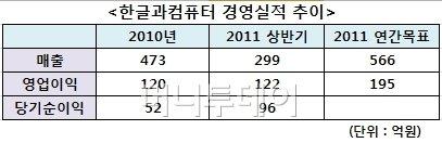 '한글 지킴이' 한컴, 1년만의 놀라운 변화