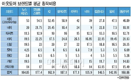 (표- 최헌정 jung7679@mt.co.kr)<br /> 시장점유율 5% 이상 상위 8개사 백화점 가격 기준.