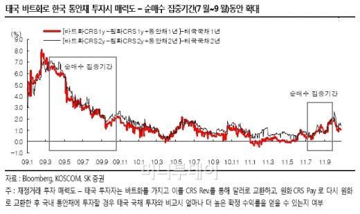 """""""태국 물난리에 한국 채권 산다"""""""