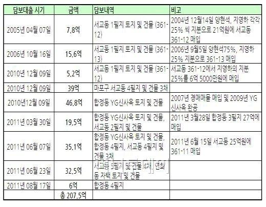 YG엔터 양현석 대표 프로듀서의 부동산 담보대출 현황