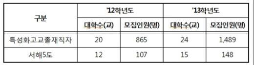 2013학년도 4년제 대입정원 7035명 감소