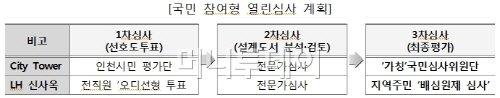 LH, 국내 최초 '국민참여 열린심사' 시행