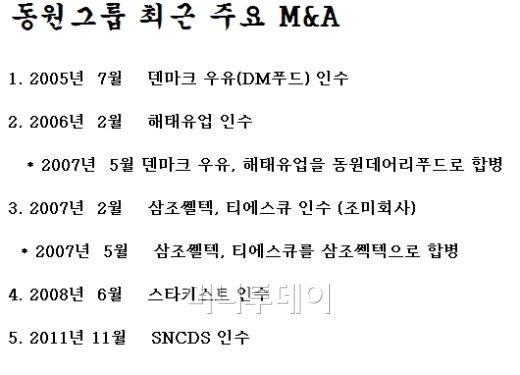"""동원그룹 공격적 M&A행보···""""본업 집중위한 것"""""""