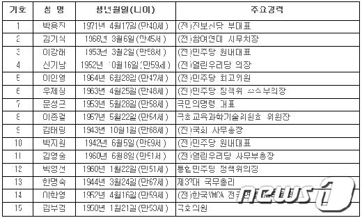 민주통합당, 당권레이스 시작…한명숙 선두 박지원·문성근 추격