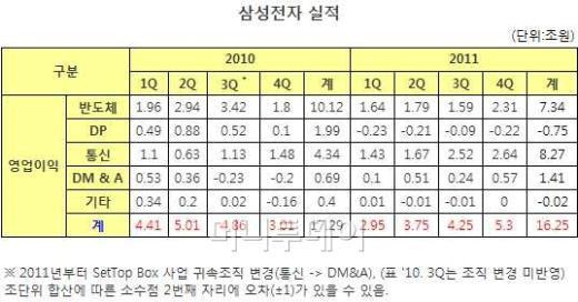 삼성전자, 계속되는 '깜짝실적' 매출 165조 돌파
