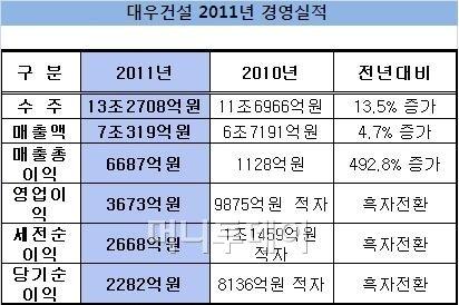 대우건설, 2011년 영업益 3673억…'흑전'