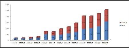 임상경쟁력 강화…작년 국내 임상시험 35% 증가