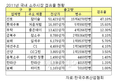 흔들리는 '소맥 공룡'..하이트진로 점유율 '고전'