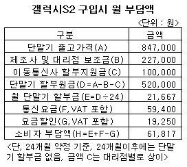 84만7000원 '갤S2'가 공짜? 고지서 받아보니…