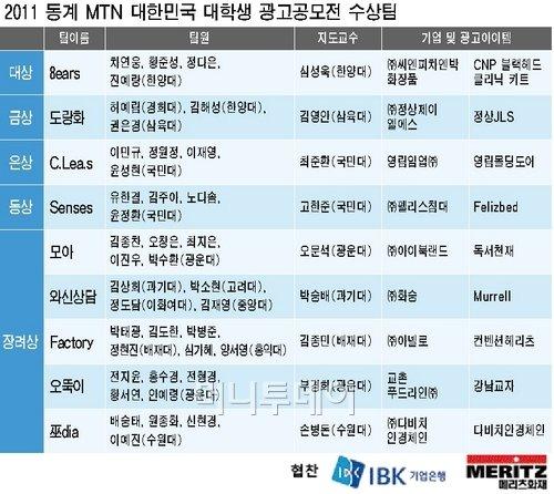 [알림]MTN 동계 대학생 광고공모전 대상에 한양대 '8ears'팀