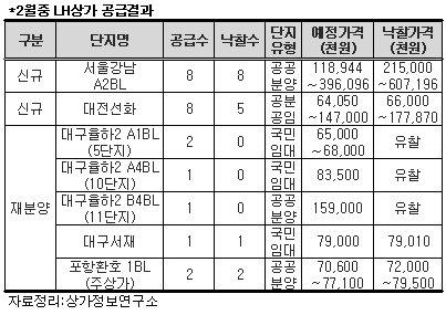 """""""강남보금자리 LH상가 점포 가격이 무려…"""""""