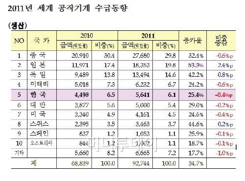 ↑ 자료제공:한국공작기계산업협회