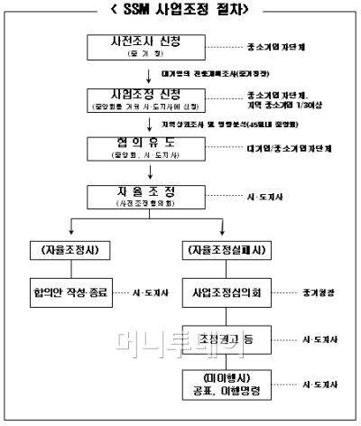 """서울시 """"대기업 골목상권 진입규제권 전부달라"""" 요청"""