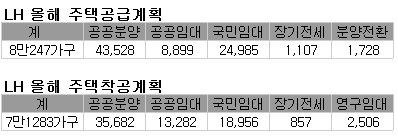 LH, 올 사업비 26조원 확정…8만가구 공급