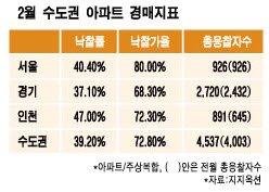"""""""지금 바닥아니다""""…부동산시장 '땅 꺼지는' 한숨"""