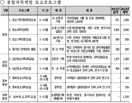 서울과학전시관, '융합과학' 토요체험 운영