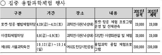 자료 : 서울시교육청