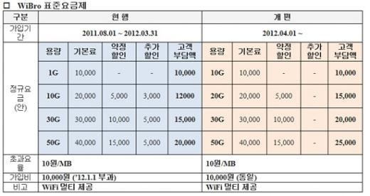 "KT, 와이브로 요금제 개편…""1만원에 10GB"""