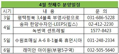 수도권 5곳 3608가구 '봄맞이' 분양
