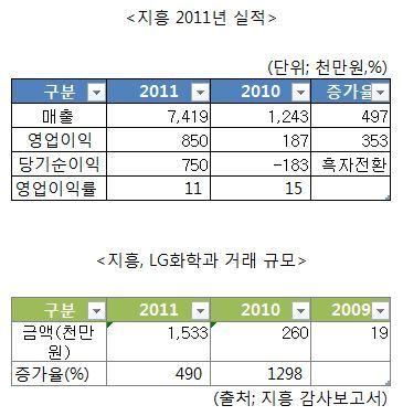 매출 500%↑'깜짝' LG 신생계열사, 어디?