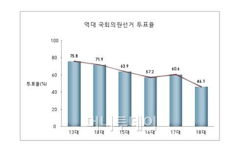 투표율 오르는데 서울은 여전히 '꼴찌'(상보)