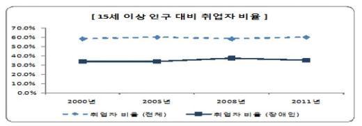 장애인 취업률은 전국 취업률의 절반 수준에 불과한 것으로 조사됐다 News1