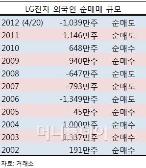 외국인 LG전자 보통주 우선주 모두 Sell, 올해 기록적 매도