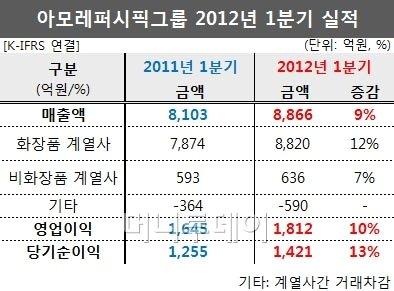 아모레퍼시픽, 1Q 영업익 1812억 분기최대(상보)