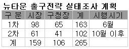 서울 재개발등 18곳 해제…정비구역 출구찾기 돌입
