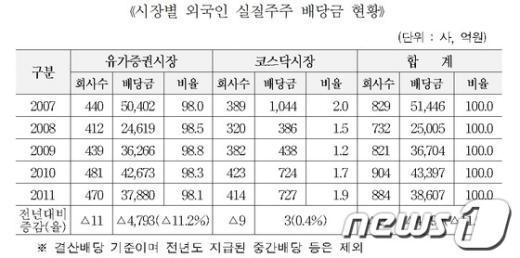 시장별 외국인 실질주주 배당금 현황(자료제공=한국예탁결제원) News1