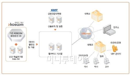 코스콤, 국내최초 학술용 증시정보 서비스 개시