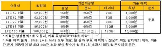 """SKT, LTE 커플요금제 출시…""""커플간 무제한 통화"""""""