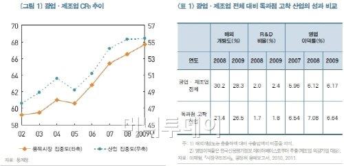 """KDI """"정부 산업육성정책이 독과점 부추겨"""""""