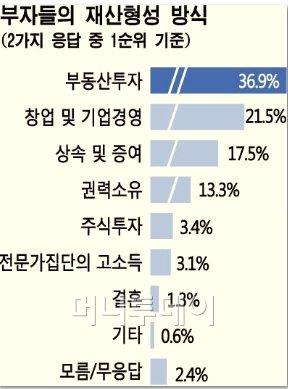 """올해도 81% """"부자 존경안해"""" 젊을수록 부정적"""
