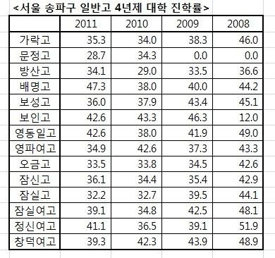 [단독]'강남 3구' 高3  진학률 30%대, 매년 하락