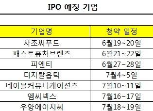 IPO시장 '기지개' 펴나..공모주 7개 잇단 상장