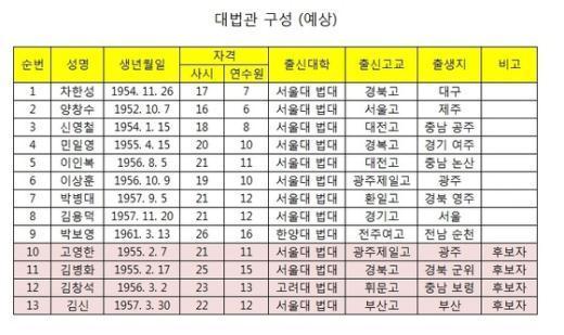 대법관 구성표(예상)  News1 오기현 기자