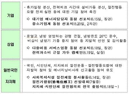 ↑ 국민발전소 건립 운동 내용(자료: 지식경제부)