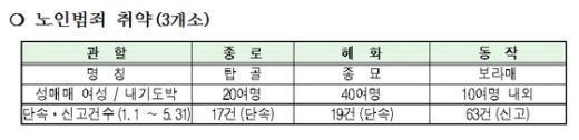 서울지방경찰청 집계. News1