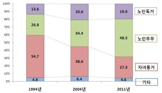 자녀와 따로 사는 노인독거나 노인부부가 1994년과 비교해 급증하고 있다.  News1