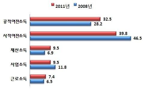 노인들의 소득은 과거와 비교해 사적이전소득은 줄고 공적이전소득은 늘어났다.  News1