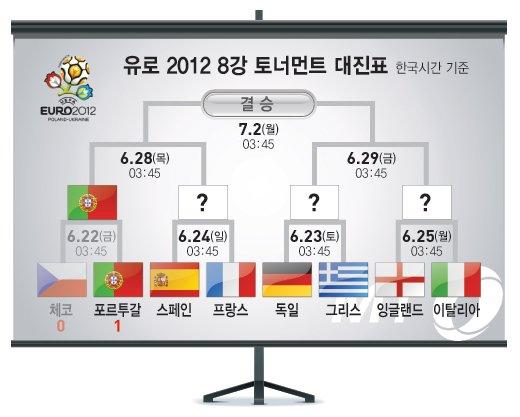 [유로 2012] 포르투갈 '호날두 결승골', 체코 꺾고 4강 진출