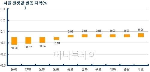 잠잠한 서울아파트 전세시장…이번주 0.01%↓