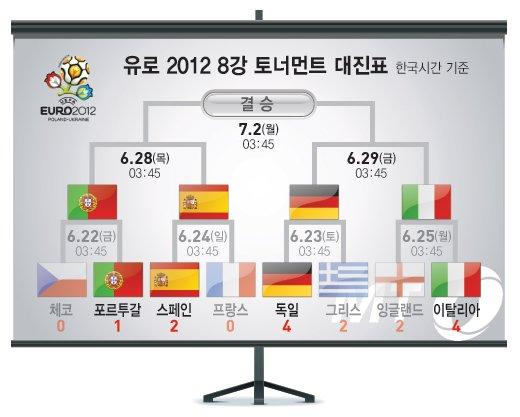 [유로 2012] 이탈리아, 승부차기에서 잉글랜드 꺾고 4강 진출