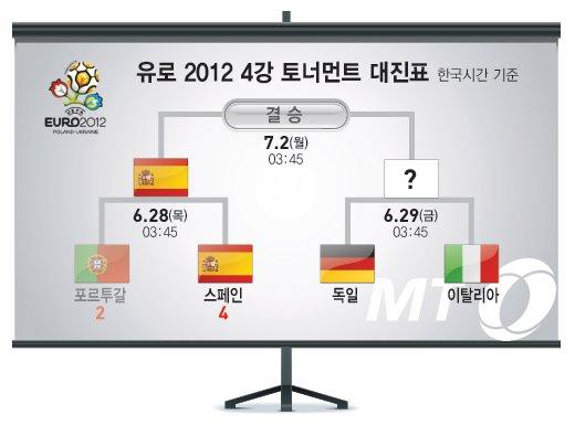 [유로 2012] 스페인, 포르투갈 승부차기 끝에 제압, 결승 진출
