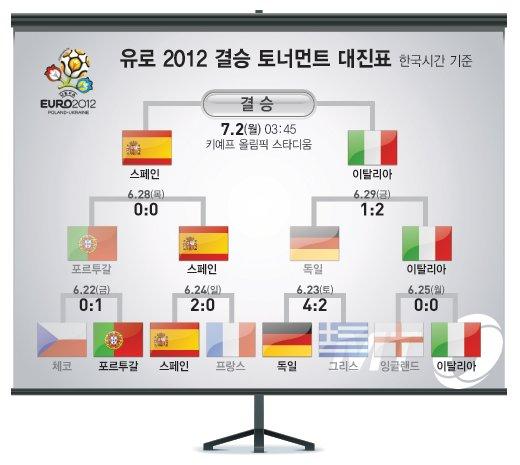 [유로 2012] 伊 '발로텔리 2골' 독일꺾고 결승 진출