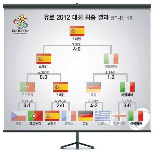 [유로 2012] 스페인, 메이저대회 3연속 우승, 伊 4-0대파